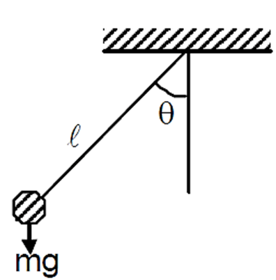 Diagram of Period Of a Simple Pendulum