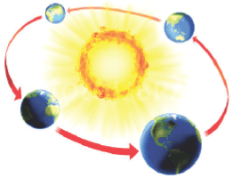 Picture shows the earth take to revolve around the sun
