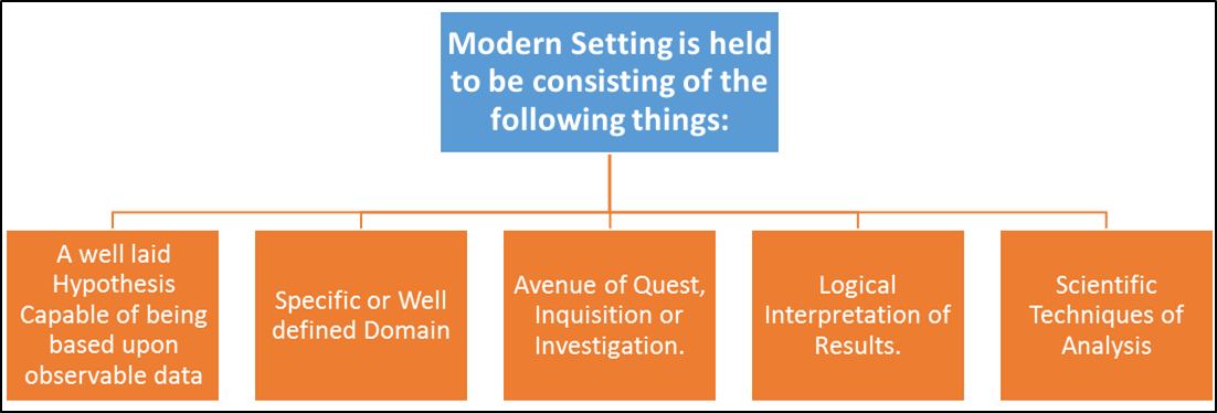 Modern Setting is held to be consisting of