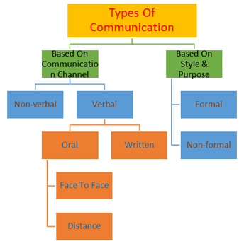 image of types of communication