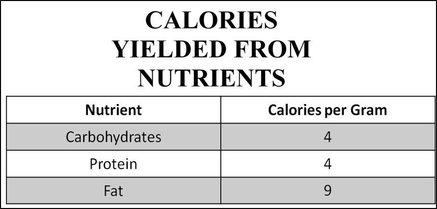 The total number of calories yielded from 200 grams