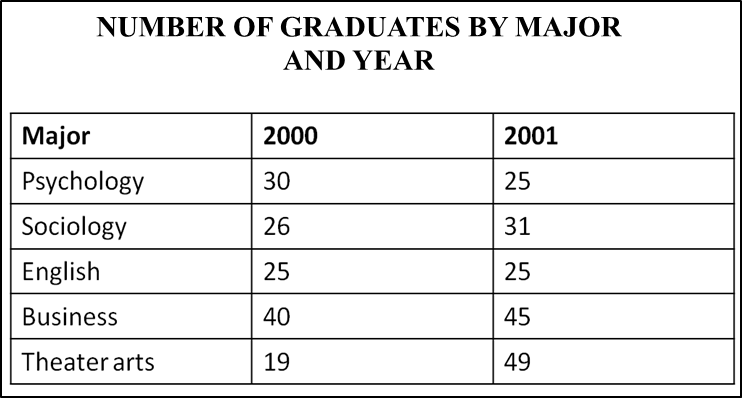 The increase in the total number of graduates