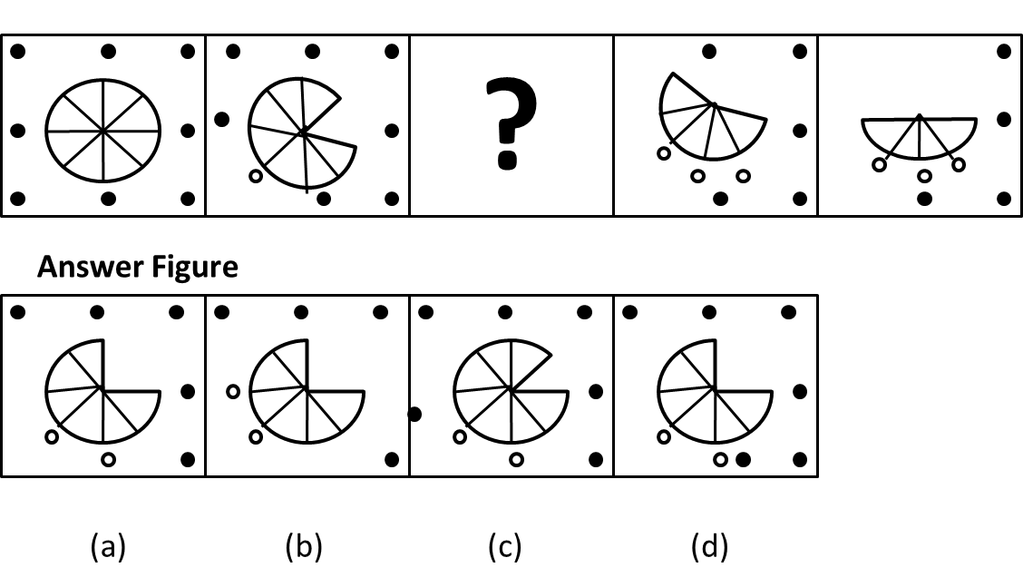 Q-4 Find problem in figure