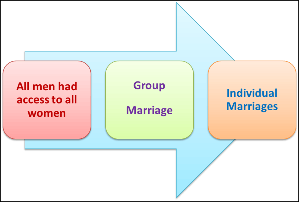 Image of Evolution of Marriage