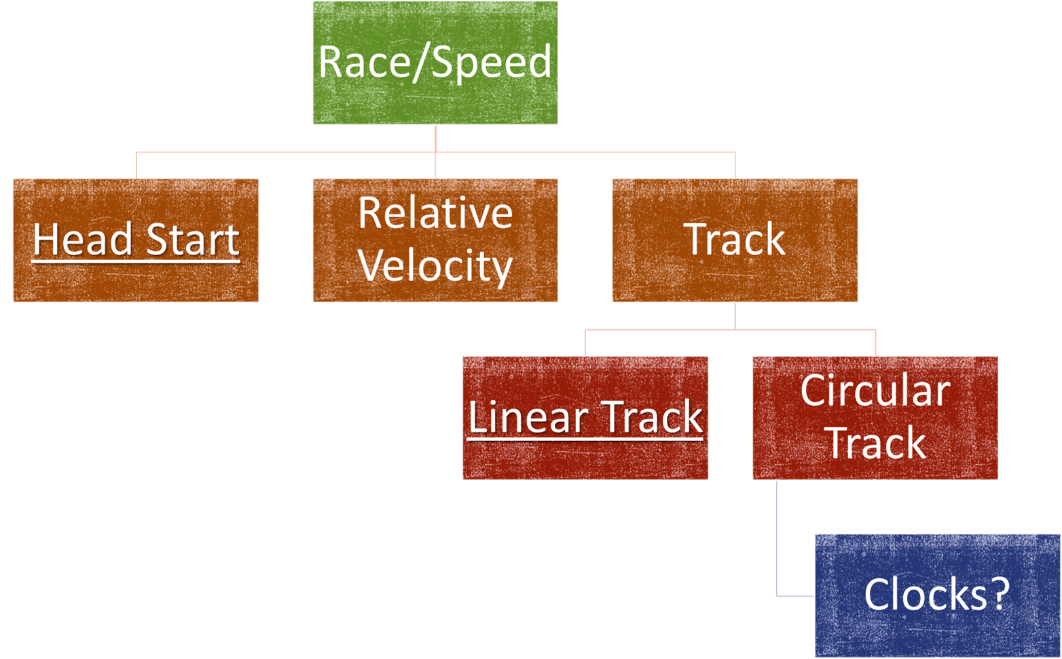 Image of Speed As Rate