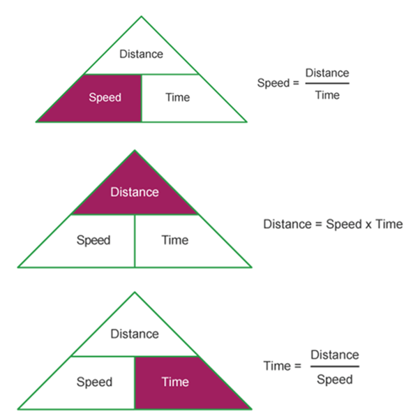 Image of Advanced Speed, Time And Distance
