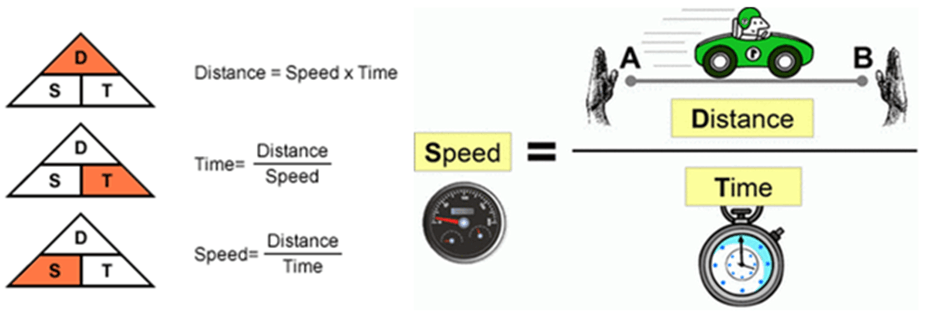 Image of Basic Formula of Distance, Time And Speed