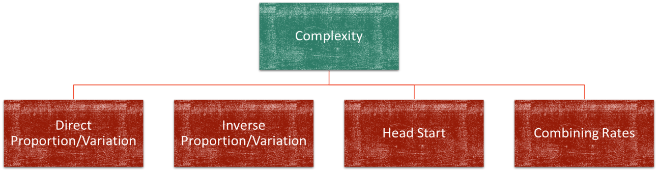 Image of Complexity