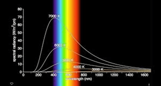 Image of Black Body Radiation
