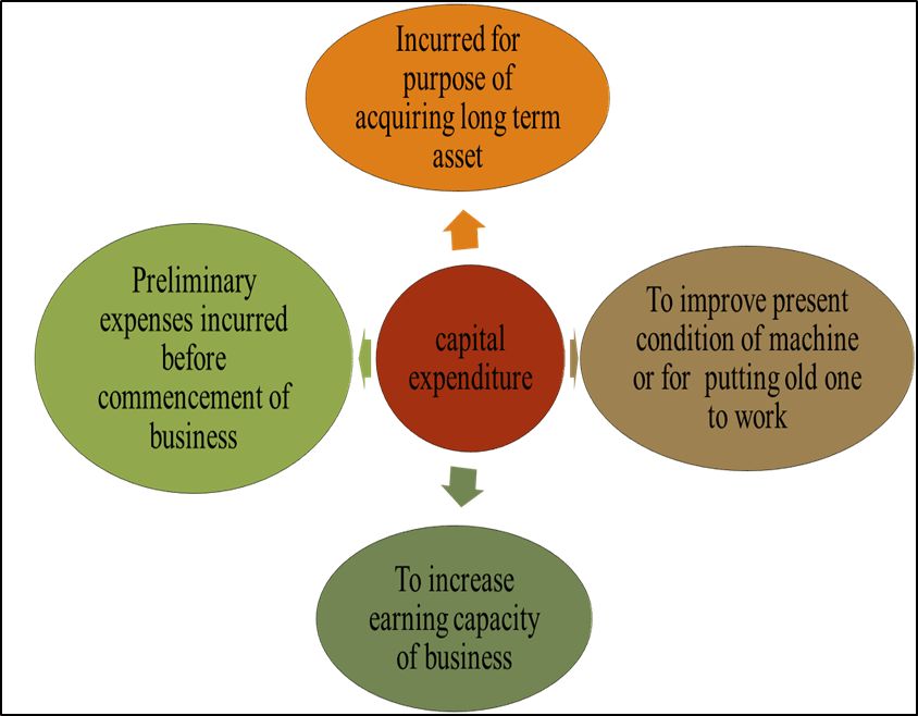Image of ϖ Capital expenditure