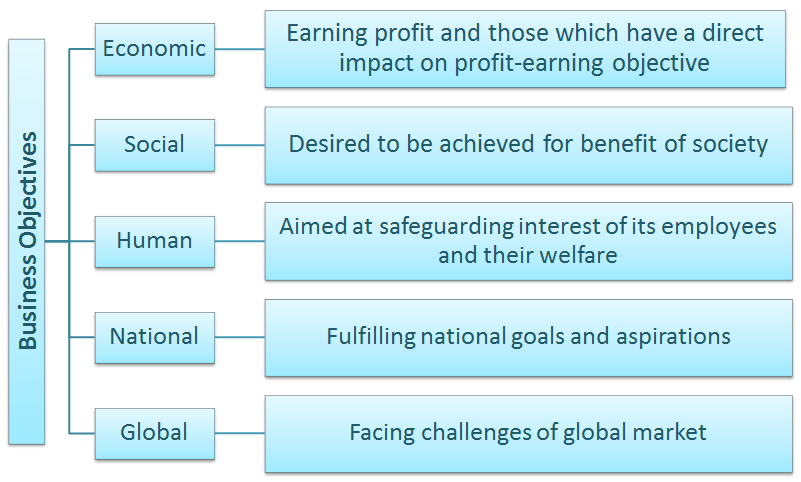 Image of Objectives of business