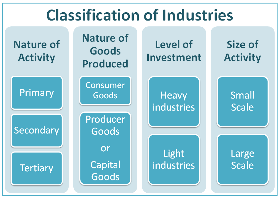 Image of Classification of Industries