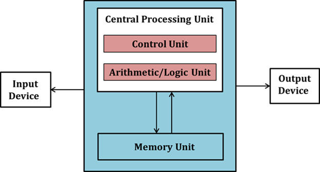 As shown in figure at a basic structure of CPU.