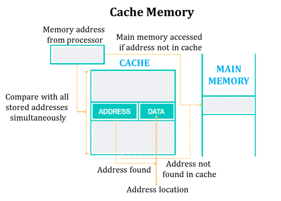 This diagram shows process of Cache Memory