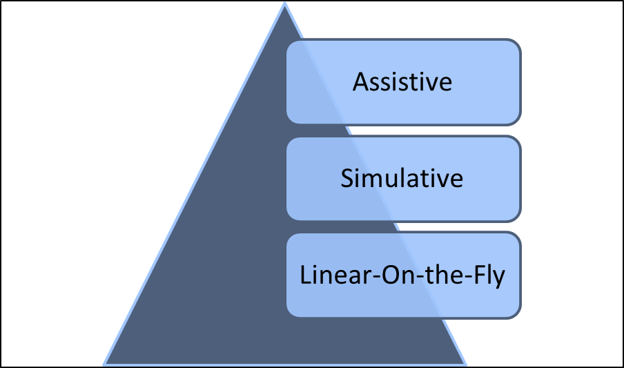 Computer Testing Assistive,Simulative,Linear-On-Fly