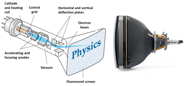 in this fig is a Cathode ray tube