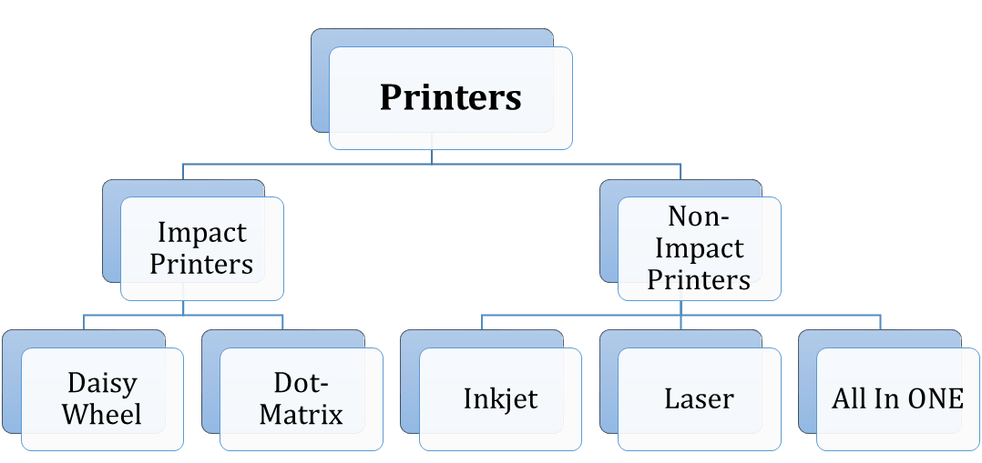 As shown in fig is a types of printer.