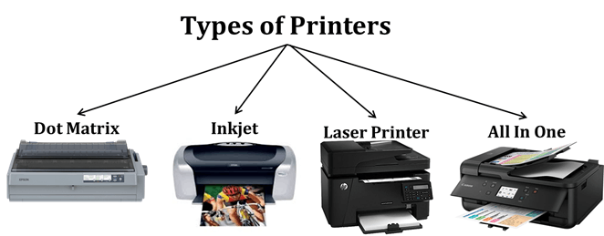 This diagram shows Types of Printers