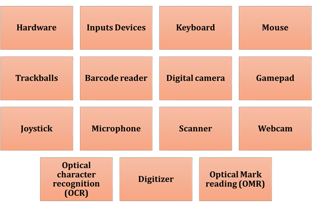 As shown in fig is a main parts of computer
