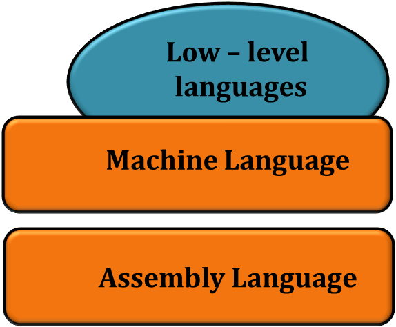 This diagram shows two types of low-level languages