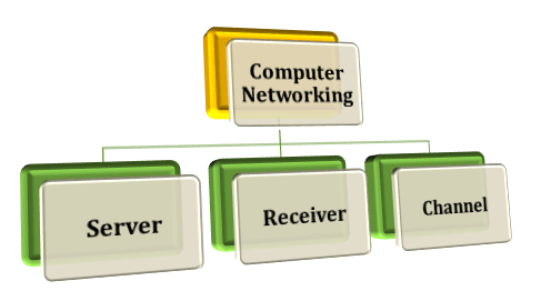 Diagram shows components of computer networking