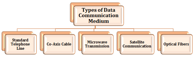 This diagram shows types of data communication medium
