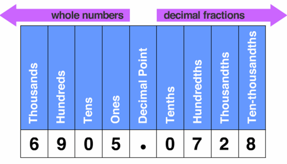 Image of Whole Numbers And Decimal Fractions