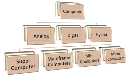 generation  classification  computer  competitive exams translation  hindi kannada