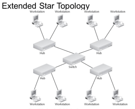 This diagram shows Extended Star Topology