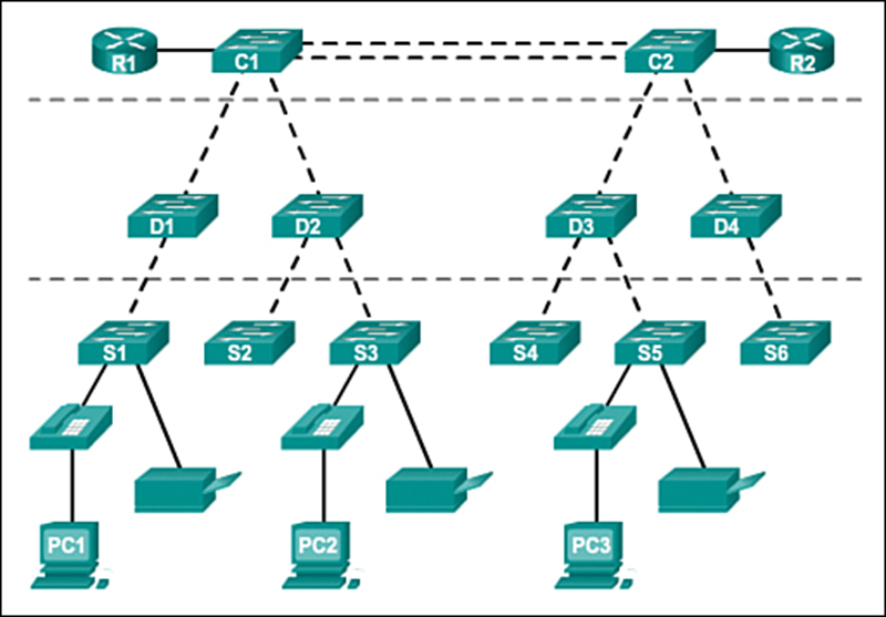 This diagram shows Hierachical Network Topology