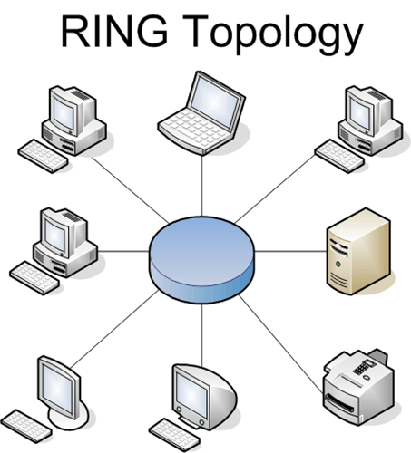 This diagram shows Ring Network Topology