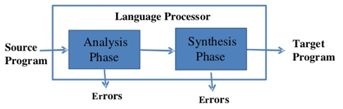 Image shows process of Language Processor