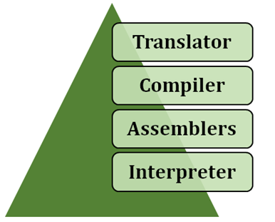 Language Processor - Traslator, Compiler, Assemblers and Interpreter