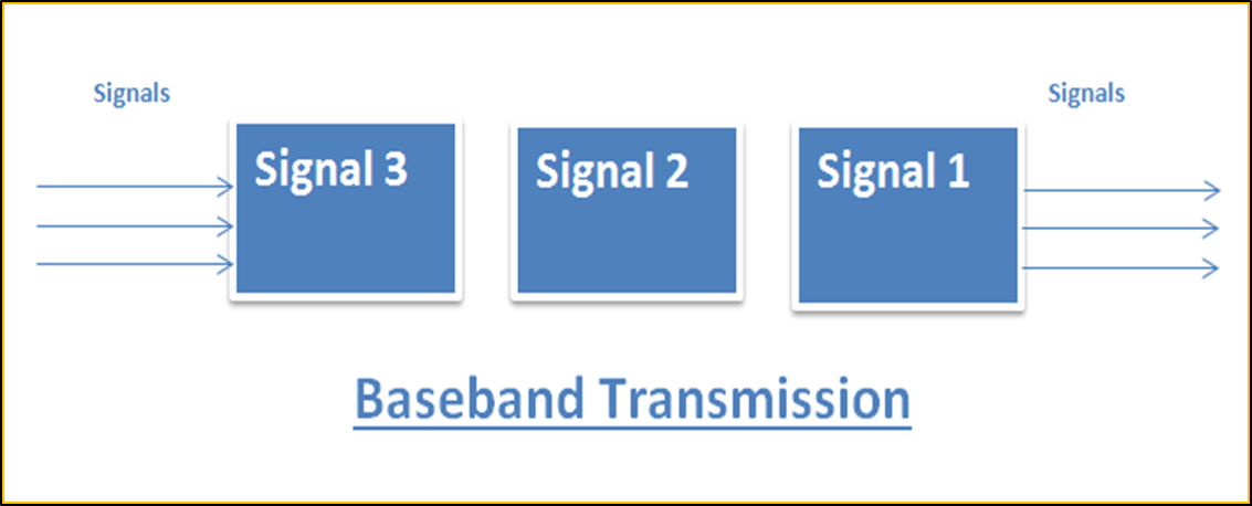 Image of Baseband Transmission