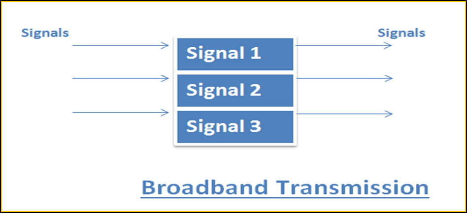 Image of Broadband Transmission