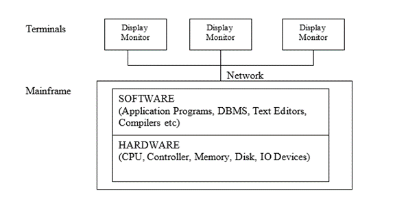 image of Centralized DBMS Architecture