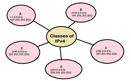 Image of IPv4 Address Classes