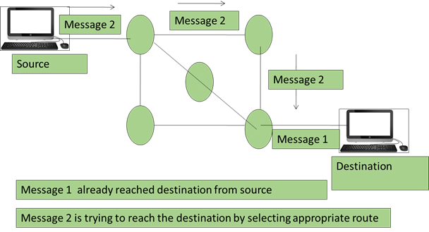 Image of Working of Message Switching