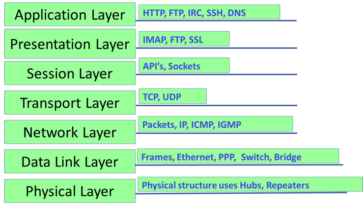 Image of Protocols working in 7 Layers of OSI