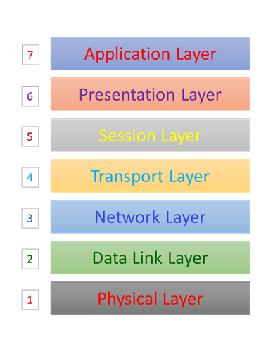 Image of Seven Layers of OSI Model