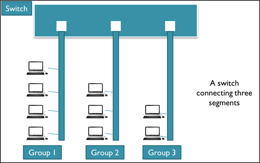 Introduction on VLAN