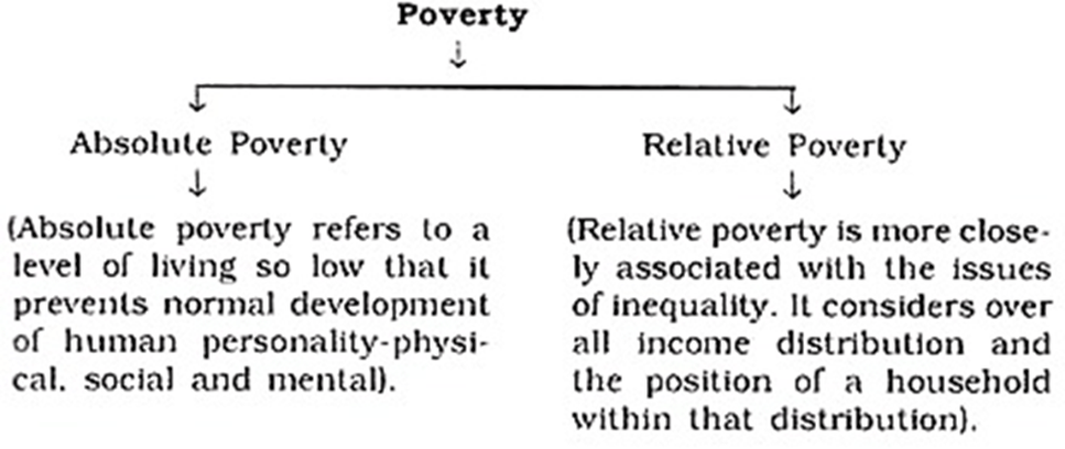 Image of Absolute Poverty And Relative Poverty