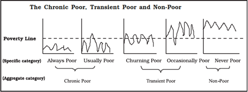 Image of Chronic Poor, Transient Poor and Non - Poor