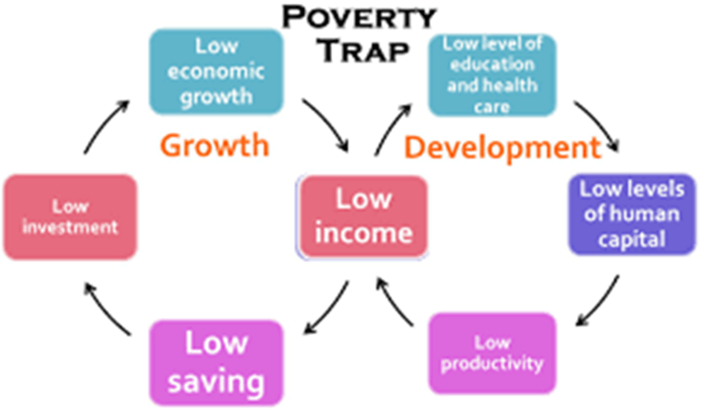 Image of Poverty Trap
