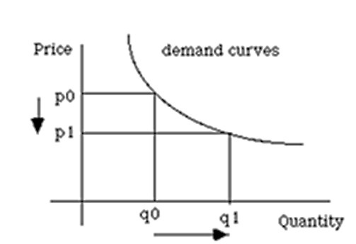Image of Demand curves and Quantity