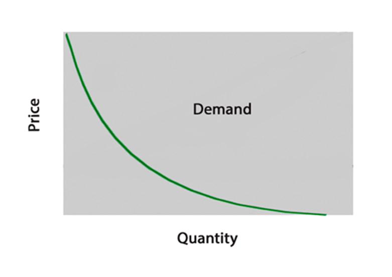 Image of Law of Demand