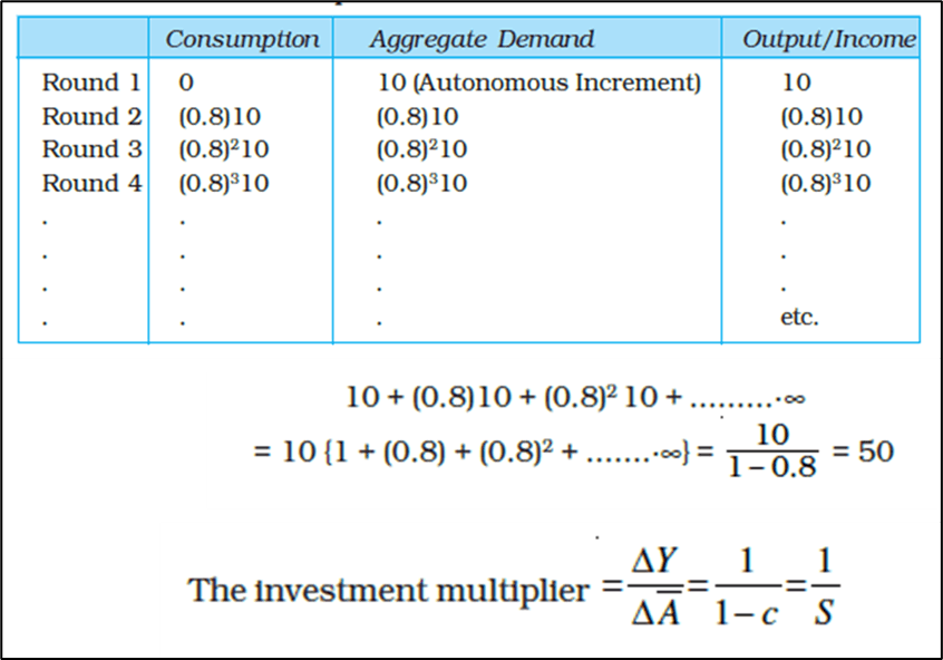 Multiplier Mechanism