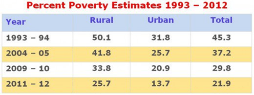 Image of Percent Poverty Estimates 1993 - 2012