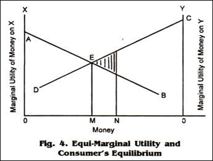 Law of equi-marginal utility