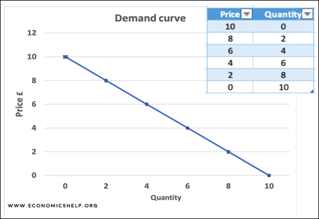 Image of Demand curve